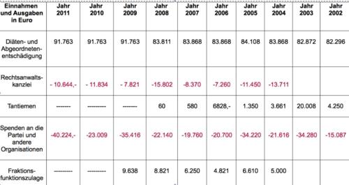 Gesamtübersicht 2002-2011